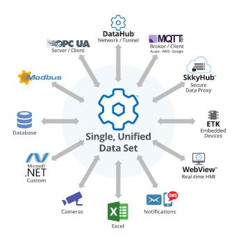DataHub-Single-Unified-Data-Set