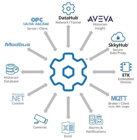 DataHub-Info-graphic-Aveva