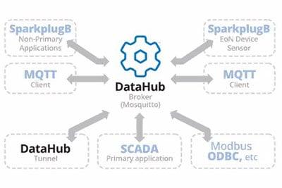 DataHub-Smart-SparkplugB-Broker-400w
