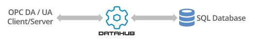 Datahub-Database-Integration