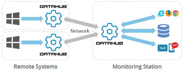 Datahub-systemmonitor