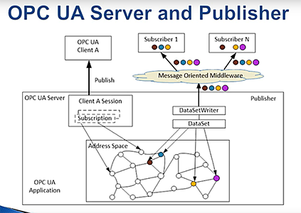 OPC UA PubSub Conceptual Diagram