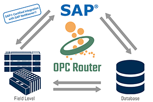 OPC Router Integrates Field to Business Systems
