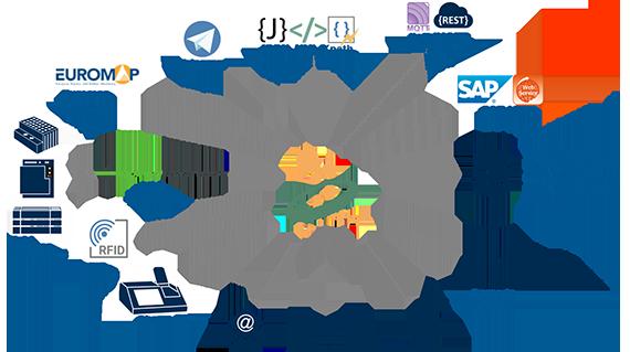 OPC Router OPC SQL SAP Device IIOT MQTT REST Integration